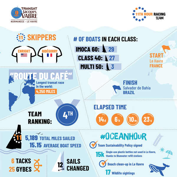 11th Hour Racing Team sailing stats infographic Transat Jacques Vabre