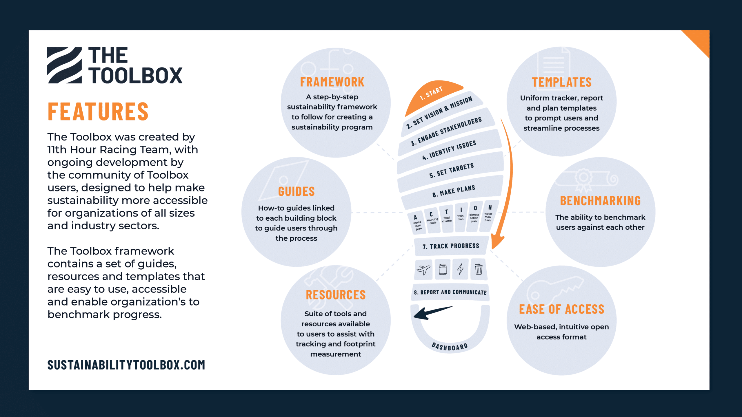 the toolbox how to start a sustainability porgram